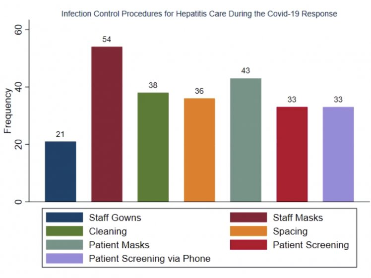 Infection control measures