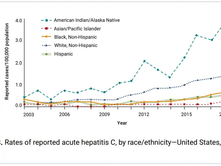 Rates of HCV in the United States